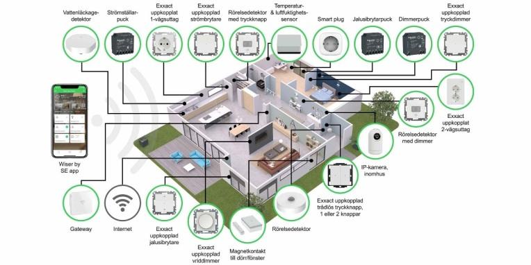 Wiser - Nya styrenheter för ett smart hem!